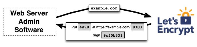Comparison of 10 ACME / Let's Encrypt Clients | Chris Hager