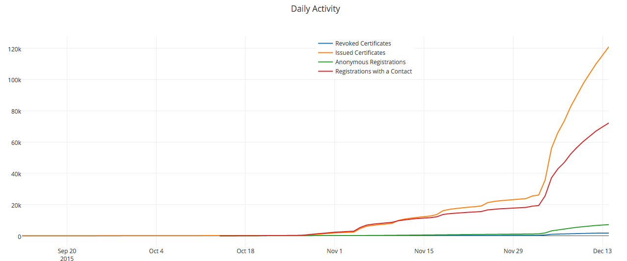 Let's Encrypt Daily Activity
