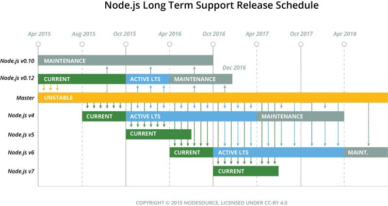 How to install Node js 6 x Long-Term Support (LTS) on Ubuntu